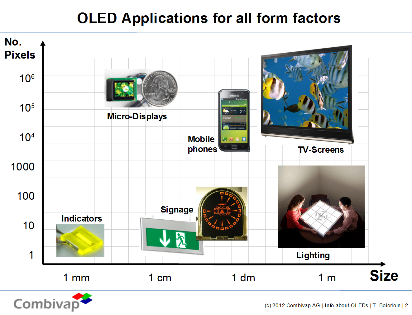 OLED-Applications